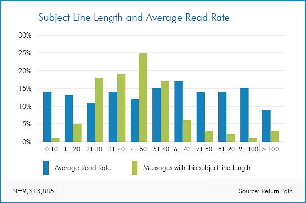 email subject lines vs read rate graph