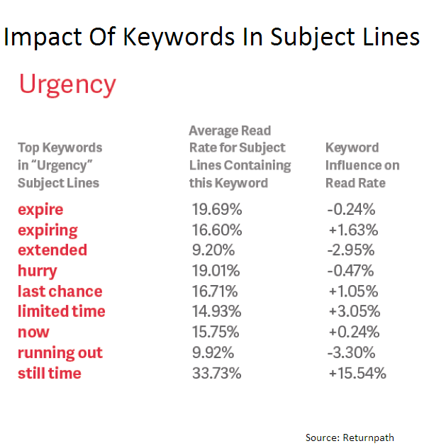 impact of words on catchy email subject lines