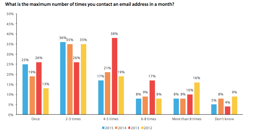 Optimise Your Email Marketing Frequency
