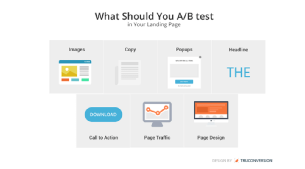 AB test in landing page