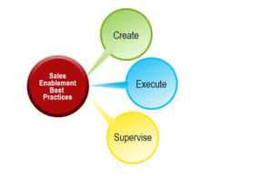Best Practices in Sales Enablement