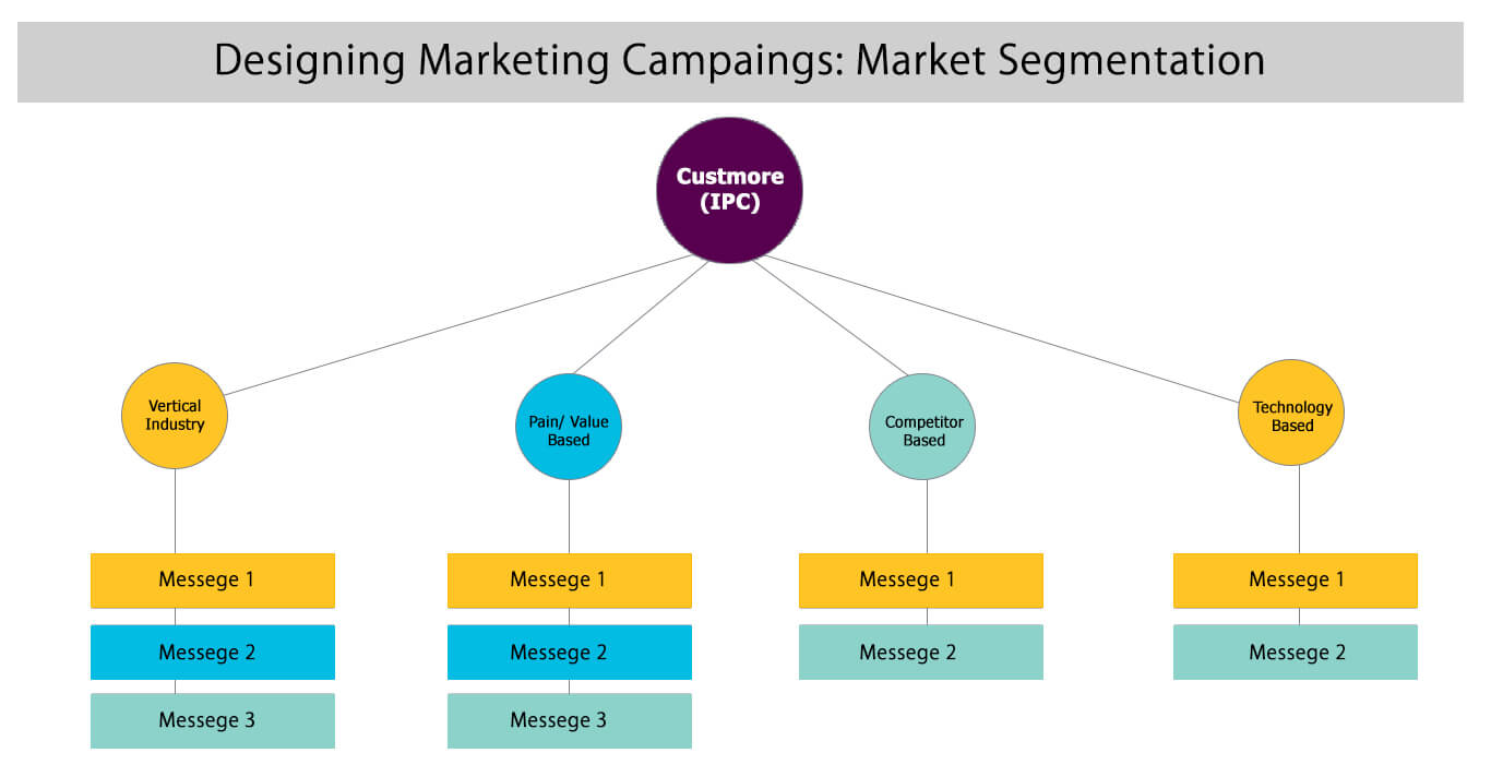 Effective Campaigns diagram