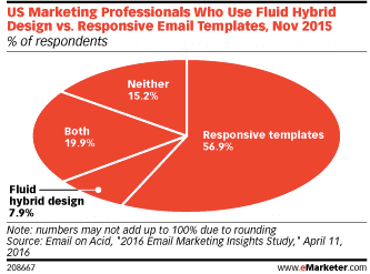emarketer-responsive-design