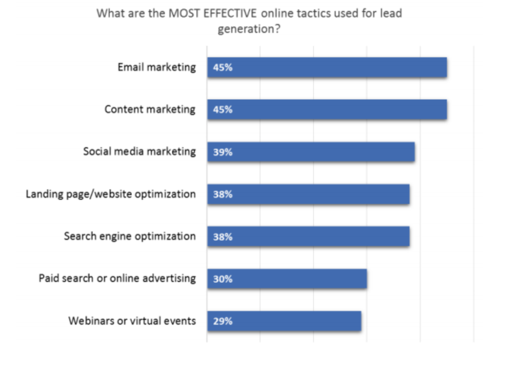 Most effective online tactics