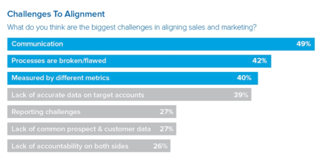 marketing-sales alignment challenges