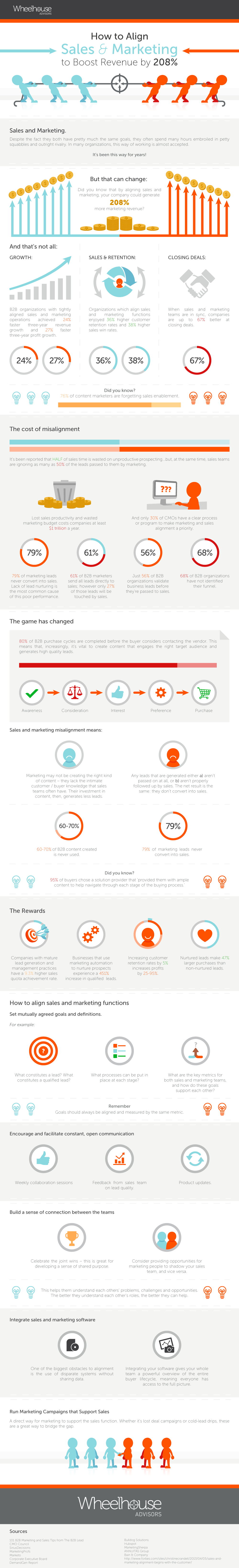 sales and marketing alignment infographic