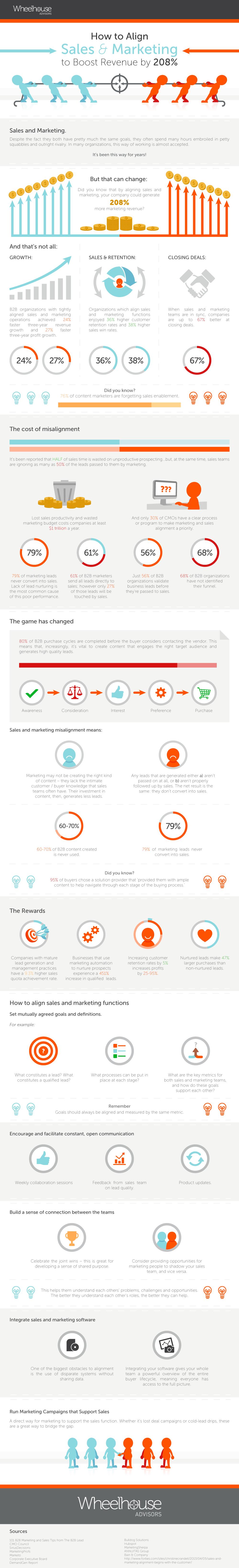 smarketing-infographic-wheelhouse