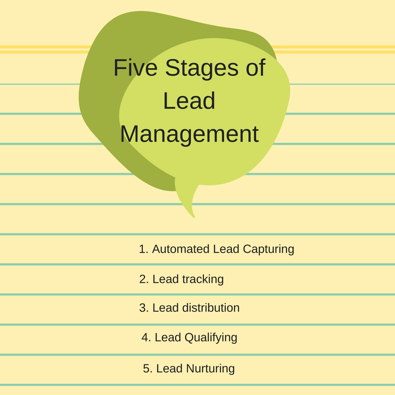 Five Stages of Lead Management