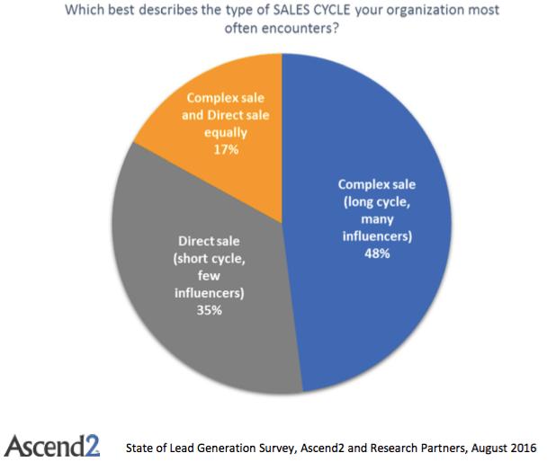 lead-management-stats