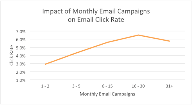 email marketing frequency 2019