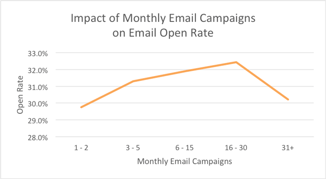 gmail check email from other accounts frequency