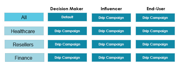 effectiveness of your drip campaign,  lead- scoring- checklist