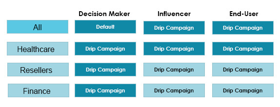 effectiveness of your drip campaigns, lead -scoring -categories