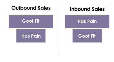 Lead Scoring Fit and Pain,  lead scoring companies