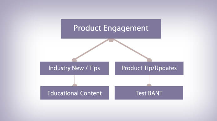Product Engagement,  lead scoring technology