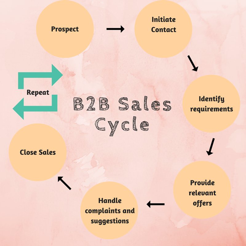 B2B Sales Cycle