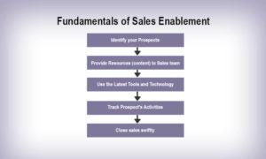 sales enablement framework