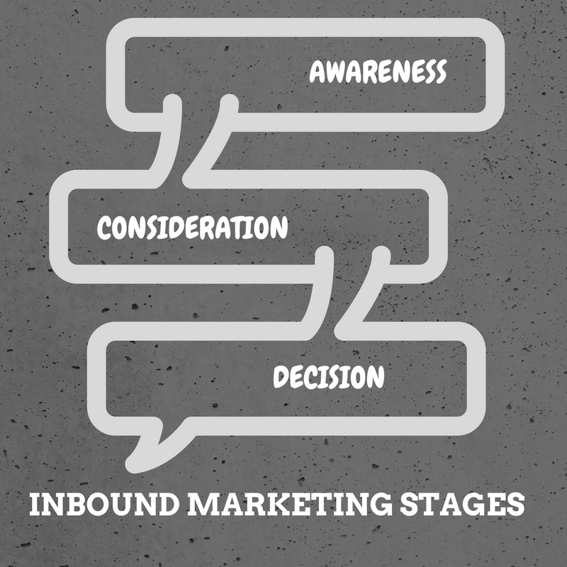 inbound-marketing-stages