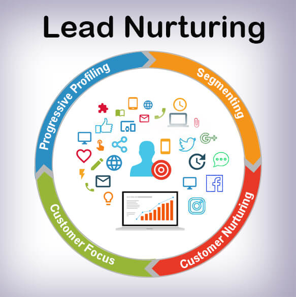 Lead Nurturing for Marketers
