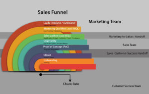 Sales-funnel-customer-acquisition