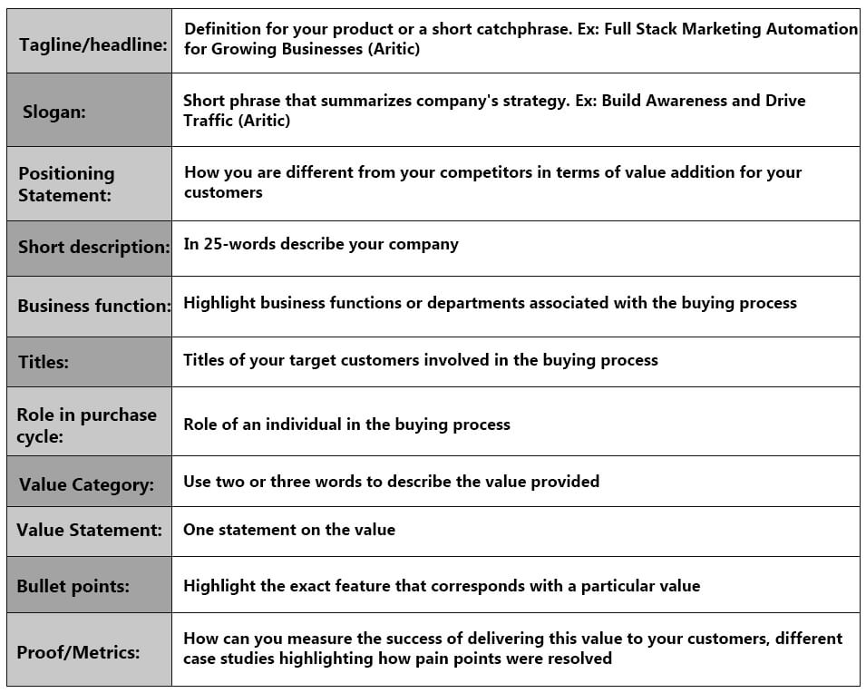 marketing-communication-plan-table