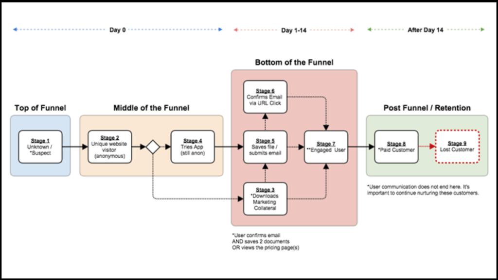B2B-marketing-automation-contentmarketing