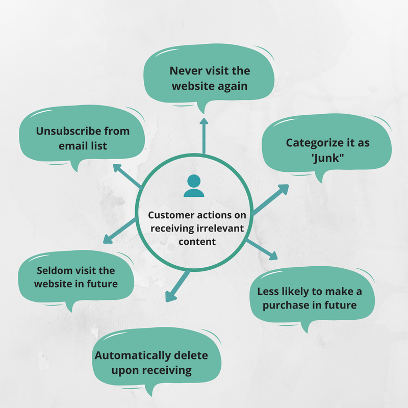 customer-actions
