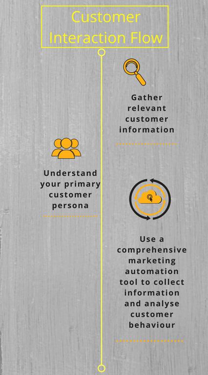 Customer Interaction Flow