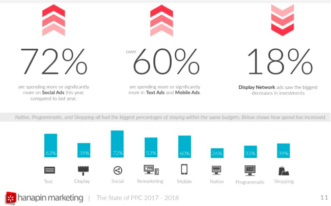 marketing budget survey