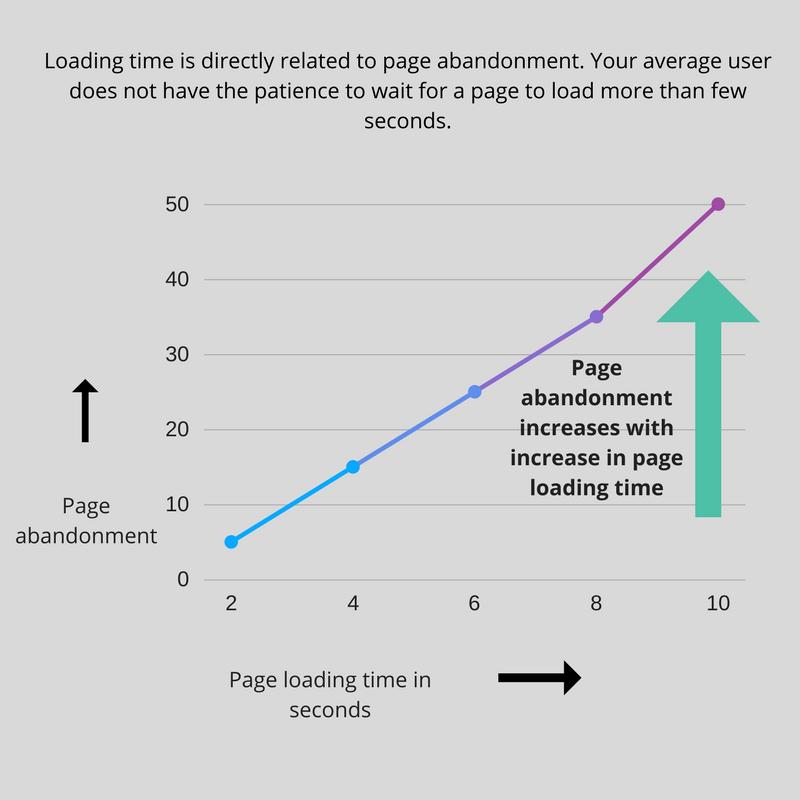 Landing Page loading time