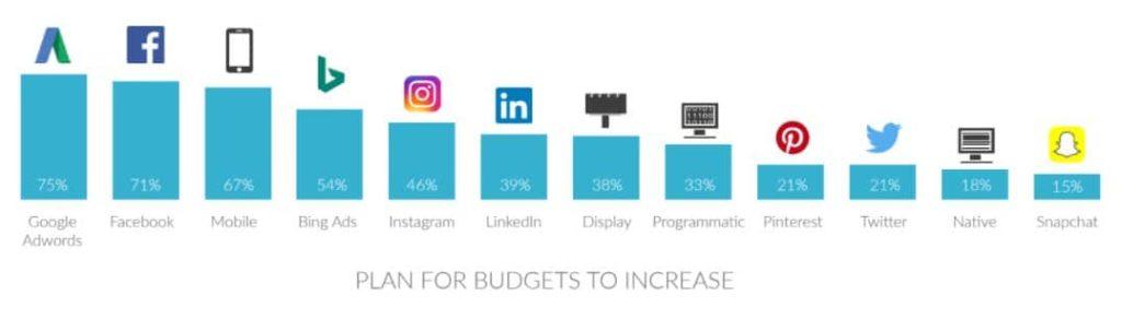 social ad survey