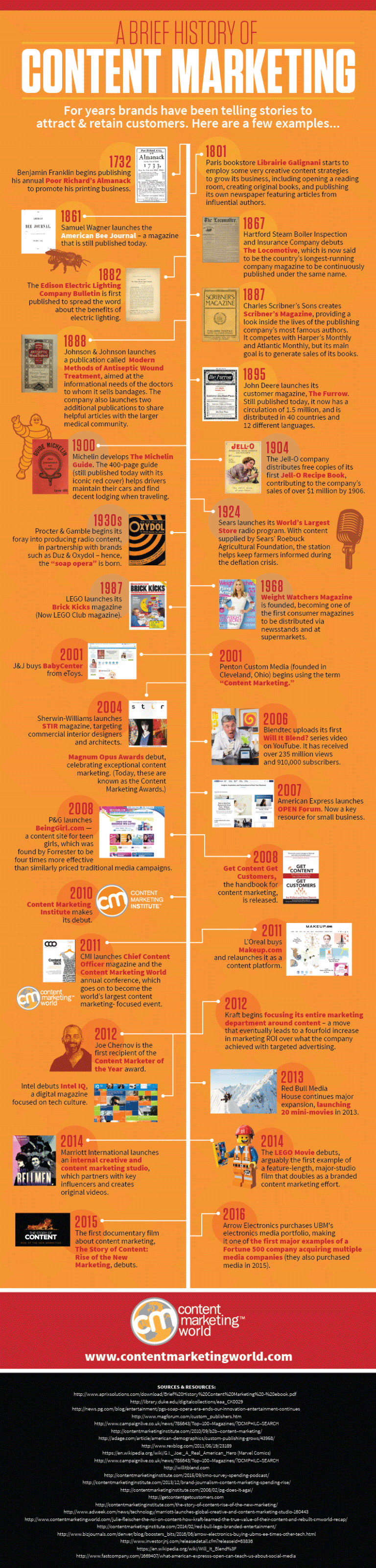 History-of-Content-Marketing-Infographic-2016_FINAL-768x3206