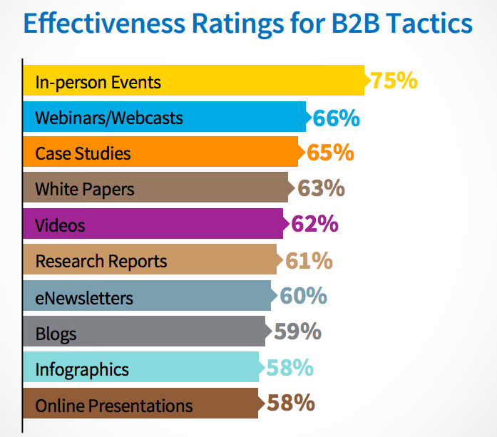 marketing tactics B2B