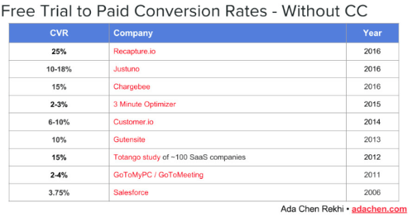 free-paid-conversions