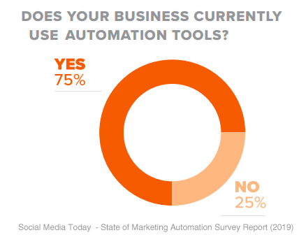 marketing automation questions