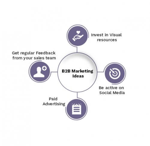 Successful B2B Marketing Strategies