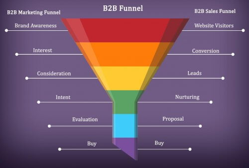 B2B Marketing and Sales Funnel