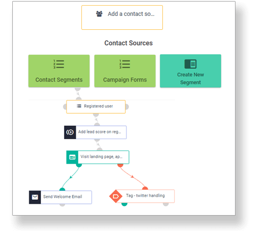 Build behavior-based email campaigns in seconds